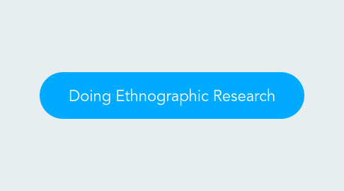 Mind Map: Doing Ethnographic Research