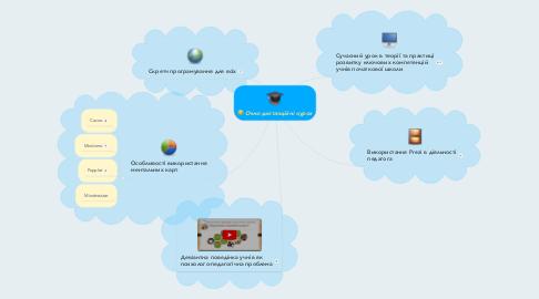 Mind Map: Очно-дистанційні курси
