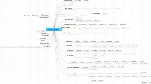 Mind Map: COMSCI-SRC KU57-KU70