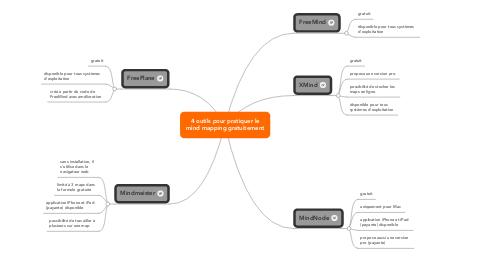 Mind Map: 4 outils pour pratiquer le mind mapping gratuitement