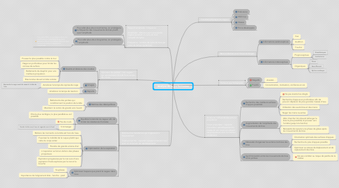 Mind Map: Analyse de la performance
