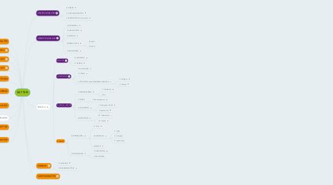 Mind Map: BATTERI
