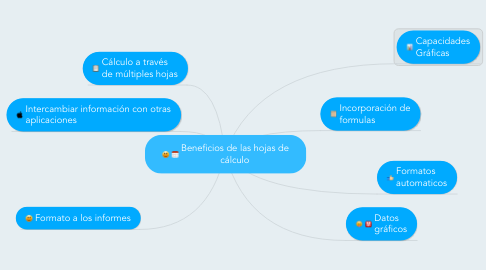 Mind Map: Beneficios de las hojas de cálculo