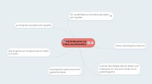 Mind Map: PROPIEDADES DE PARALELOGRAMOS