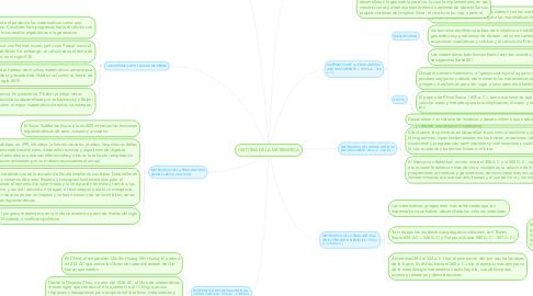 Mind Map: HISTORIA DE LA MATEMATICA