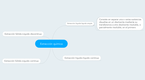 Mind Map: Extracción quìmica