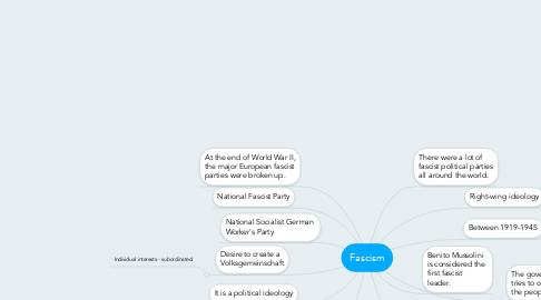 Fascism example mindmeister it is a political ideology publicscrutiny Choice Image