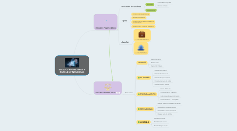 Mind Map: ESTADOS FINANCIEROS Y RAZONES FINANCIERAS
