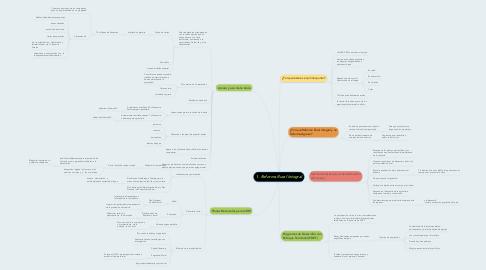Mind Map: 1. Reforma Rural Integral