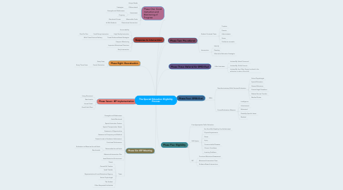 Mind Map: The Special Education Eligibility Process