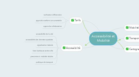Mind Map: Accessibilité et Mobilité