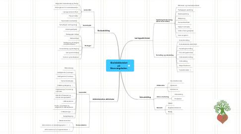Mind Map: Skolebiblioteket på Skovvangskolen.