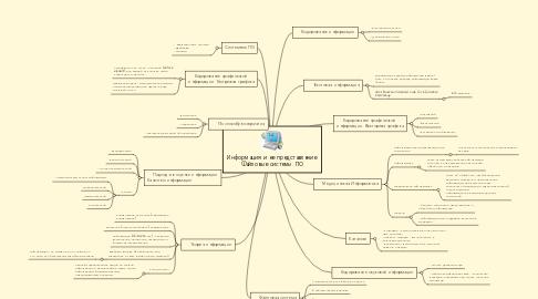 Mind Map: Информация и ее представление. Файловые системы. ПО