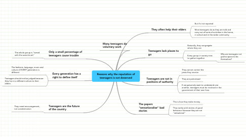 Mind Map: Reasons why the reputation of teenagers is not deserved