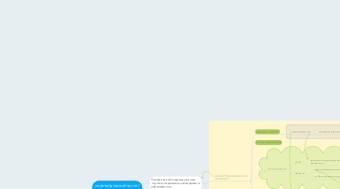Mind Map: индивидуальный проект обучающегося