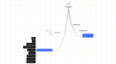Mind Map: intuitiv-kreative Techniken