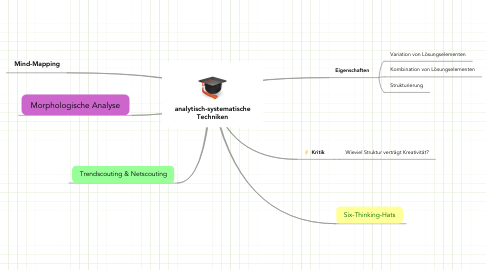 Mind Map: analytisch-systematische Techniken