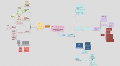 Mind Map: ¿Cómo aplicarías el marco teórico-conceptual en las aportaciones al diseño curricular?