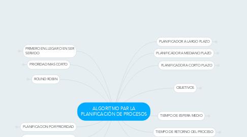 Mind Map: ALGORITMO PAR LA PLANIFICACIÓN DE PROCESOS