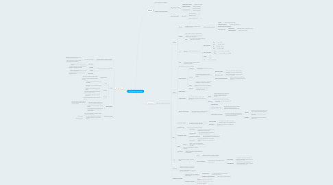 Mind Map: Lenguajes de Programación