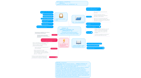 "Mind Map: UNIDAD VIII               AMBIENTE PERSONAL DE         APRENDIZAJE PLE       ""Personal Learning Enviroment"" -Desarrollo Personal de Aprendizaje"