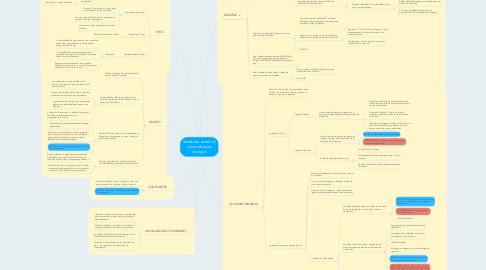 Mind Map: Variables, ámbito y comprobación de tipos