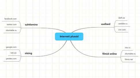 Mind Map: Interneti plussid