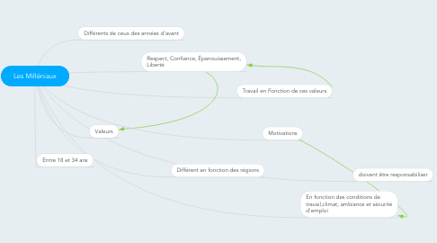 Mind Map: Les Milléniaux