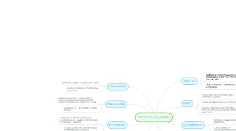 Mind Map: TIPOS DE PALABRAS