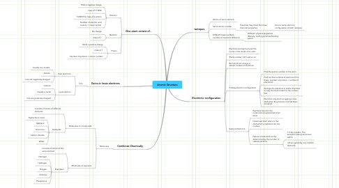 Mind Map: Atomic Structure