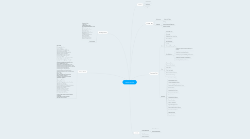 Mind Map: Patient Profile