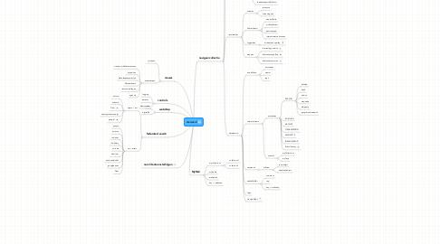 Mind Map: cis.nai.nl
