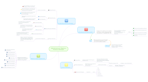 Mind Map: Administracion por Objetivos y Planeacion Estrategica