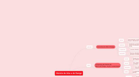 Mind Map: História da Arte e do Design