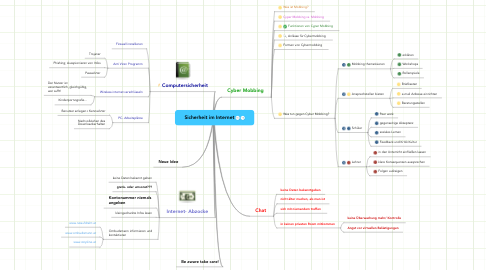 Mind Map: Sicherheit im Internet