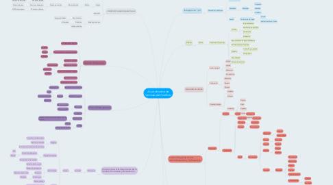 Mind Map: Acuerdo sobre las Victimas del Conflicto