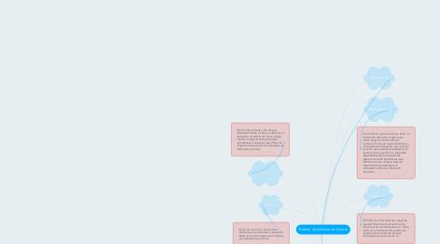 Mind Map: Sistema de Archivos en Ubuntu