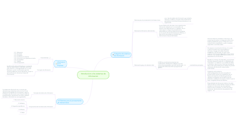 Mind Map: Introduccion a los sistemas de informacion