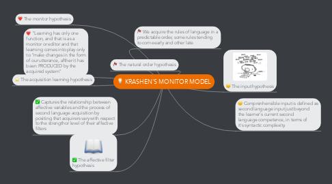 Mind Map: KRASHEN'S MONITOR MODEL