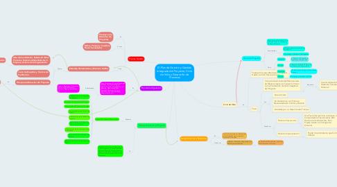 Mind Map: El Plan de Gestión y Gestión Integrada del Proyecto, Ciclo de Vida y Desarrollo de Procesos