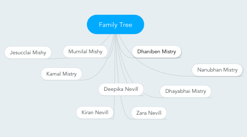 Mind Map: Family Tree