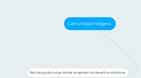 Mind Map: Comunidad Indígena.