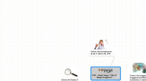 Mind Map: POP - Quale Target / Tribù È Meglio Scegliersi?