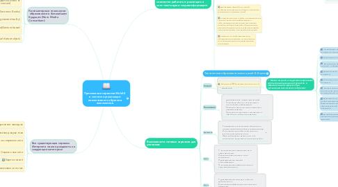 Mind Map: Применение сервисов Web2.0 в системе организации инклюзивного обучения школьников