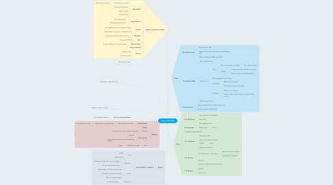 Mind Map: Judaism Mind Map