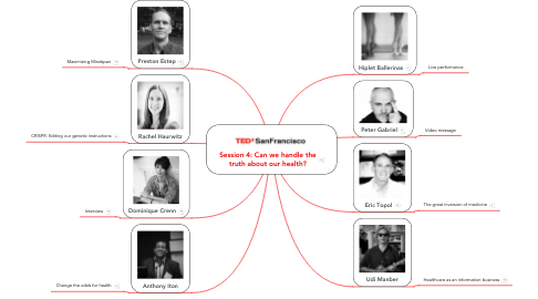 Mind Map: Session 4: Can we handle the truth about our health?