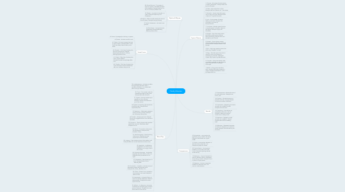 Mind Map: Poetry Devices