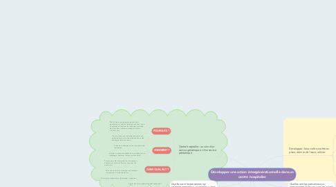 Mind Map: Développer une action intergénérationnelle dans un centre hospitalier