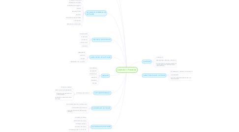 Mind Map: Capitulo 1 - Pressman
