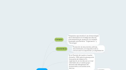 Mind Map: Ofimática